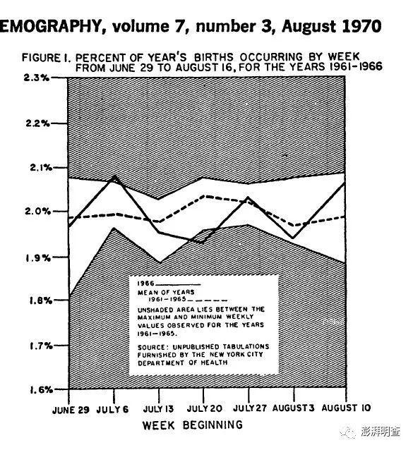 实线为1966年数据,虚线为1961年到1965年的平均数据。