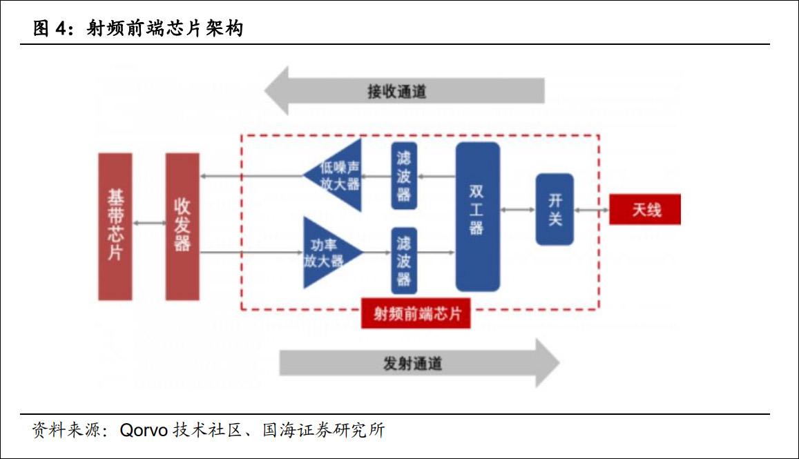 射频前端芯片架构