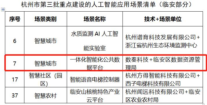 已投项目动态丨数秦科技入选杭州市重点人工智能应用场景名单