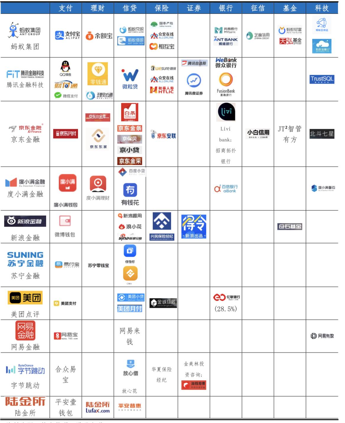 互联网金融科技平台产品和牌照矩阵
