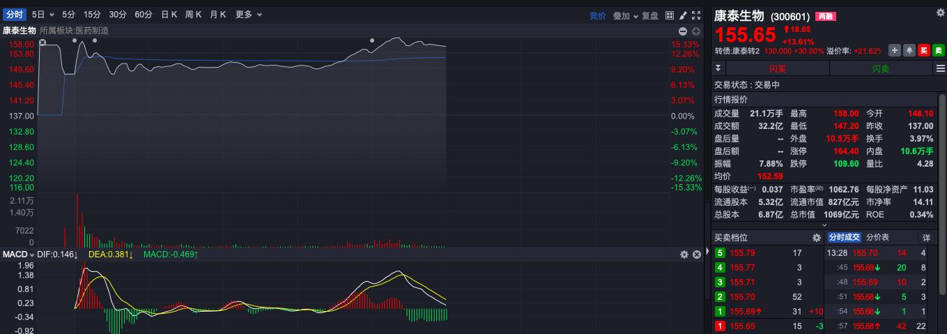 股价一度大涨15%,康泰生物分离德尔塔变异株背后或涉内幕消息泄露
