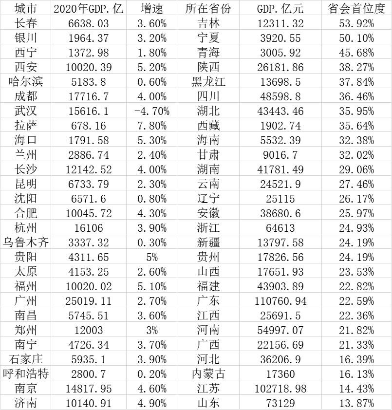 27个省会城市2020年首位度(数据来源:第一财经记者根据各地公开数据统计)