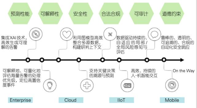 人工智能安全运营的技术发展趋势