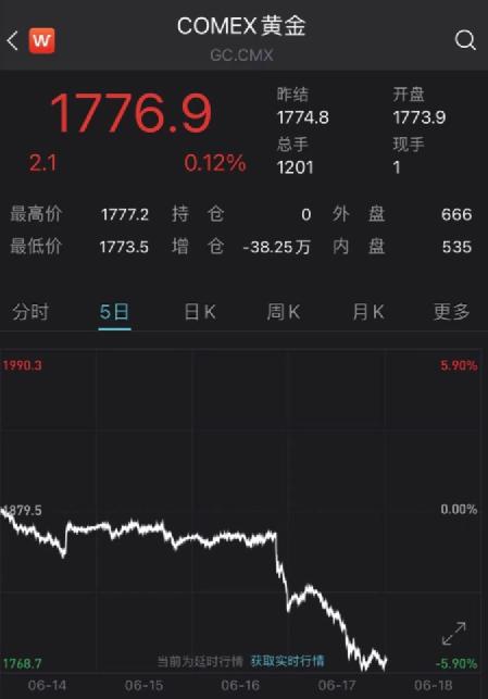 黄金现货也跌超2%。