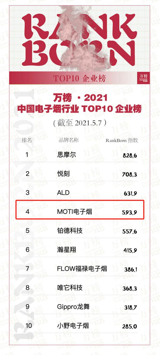 MOTI魔笛荣登「电子烟行业TOP10企业榜」品牌商中位居第二