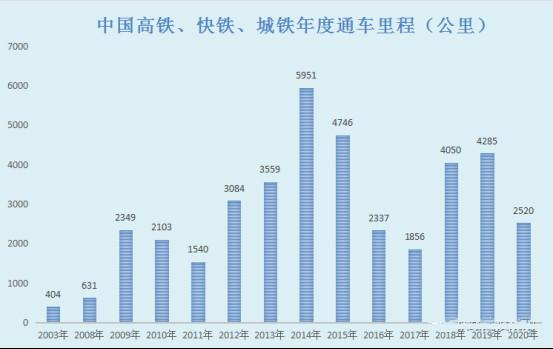 中国高铁、快铁、城铁年度通车里程