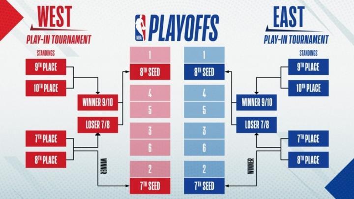 NBA常规赛于5月17日结束