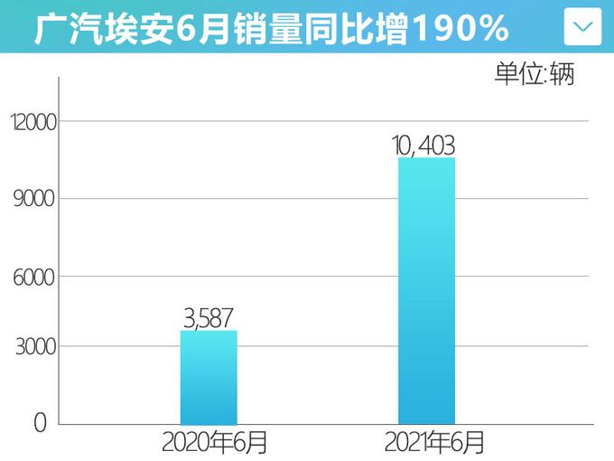 广汽埃安6月销量增190 新款AION LX年内上市-图1