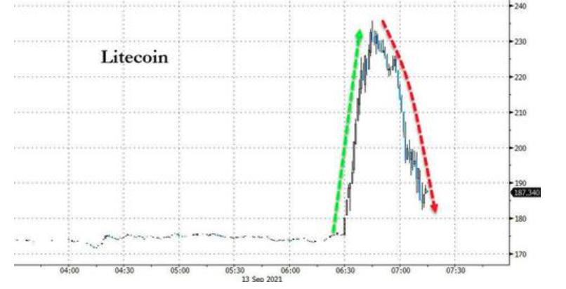 大乌龙!莱特币回吐超过30%涨幅 沃尔玛否认与其合作