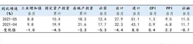 任泽平GDP_任泽平:经济放缓,大宗商品价格高点临近