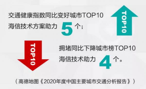 """海信位居2021年1月智能交通""""千万项目""""第一"""