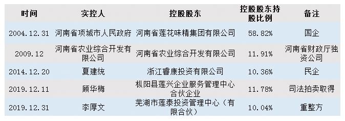 ▲2004年-2019年莲花味精实控人变更情况