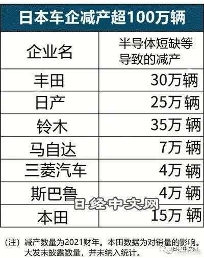 相关日本车企减产数据(图源日经中文网)
