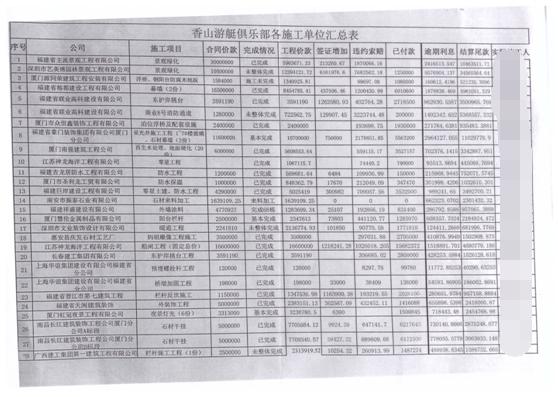 部分中小债权人的登记表 图片来源:受访者供图