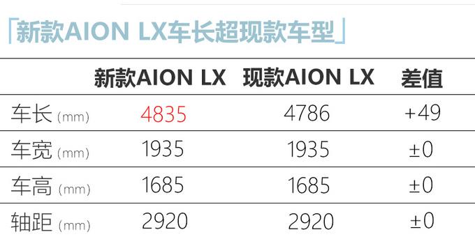 广汽埃安新款AION LX曝光造型更前卫 尺寸更长-图4