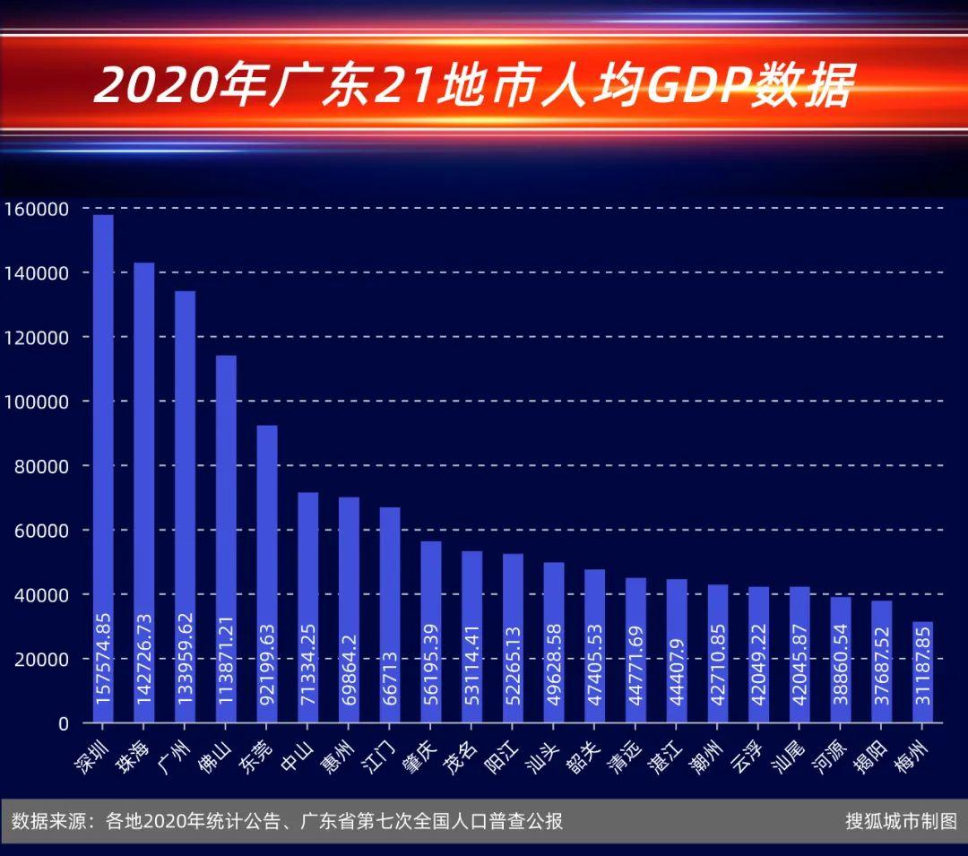 浙江人均gdp排名_浙江三大富裕城市,杭州人均GDP第一,绍兴第三,温州出局