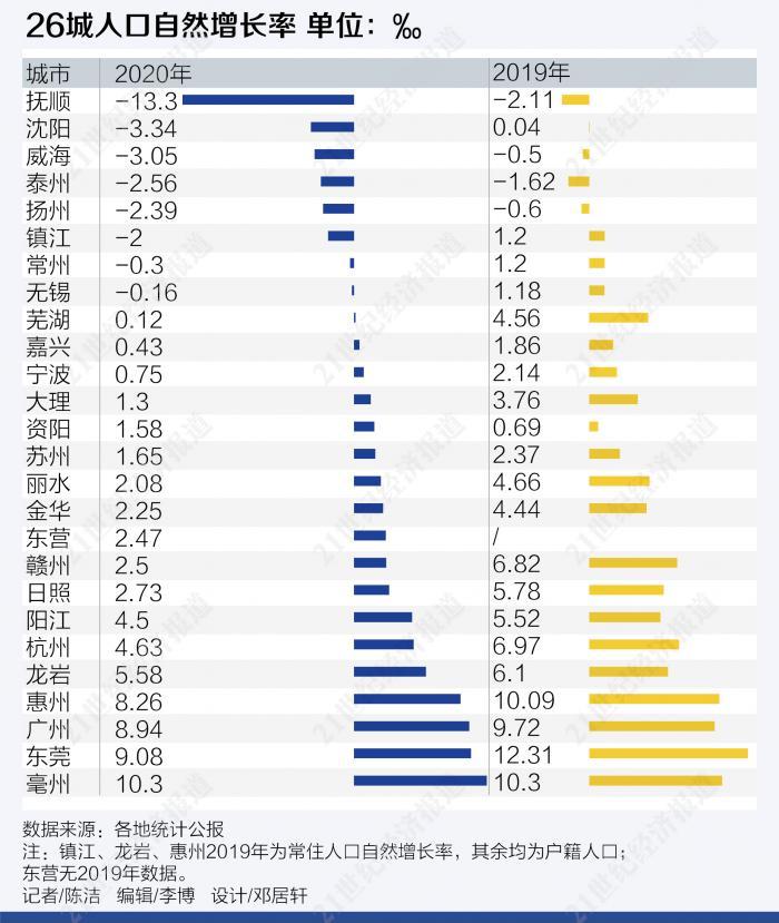 """人口的自然增长_8城市自然人口""""负增长""""沈阳成首个人口自然增长率跌破0的"""