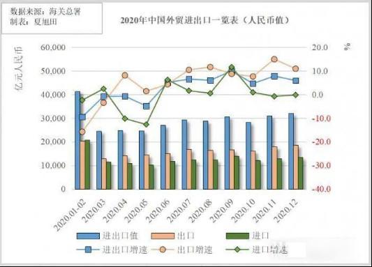 2020年中国外贸进出口总值数据来源:海关总署 制表人:夏旭田