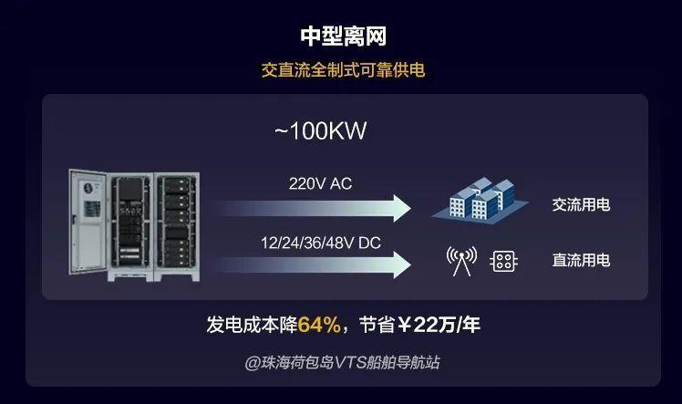 SNEC2021 | 正式发布!华为全场景智能光储