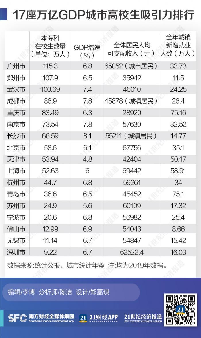 城市gdp排名_全国各城市GDP密度排名:深圳登顶每平方公里产值近10亿