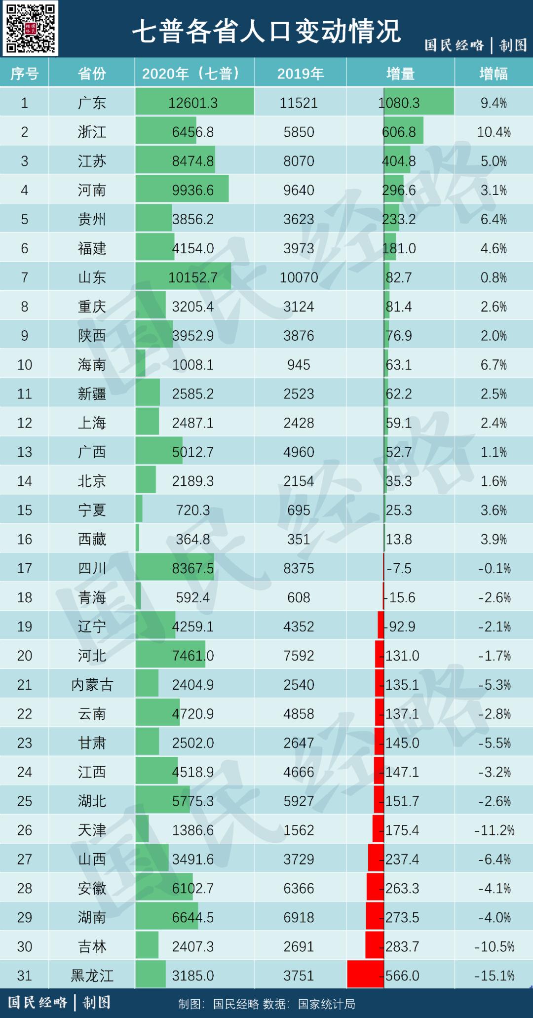 中国各省人口数_2017年中国各省市总人口数量排行榜