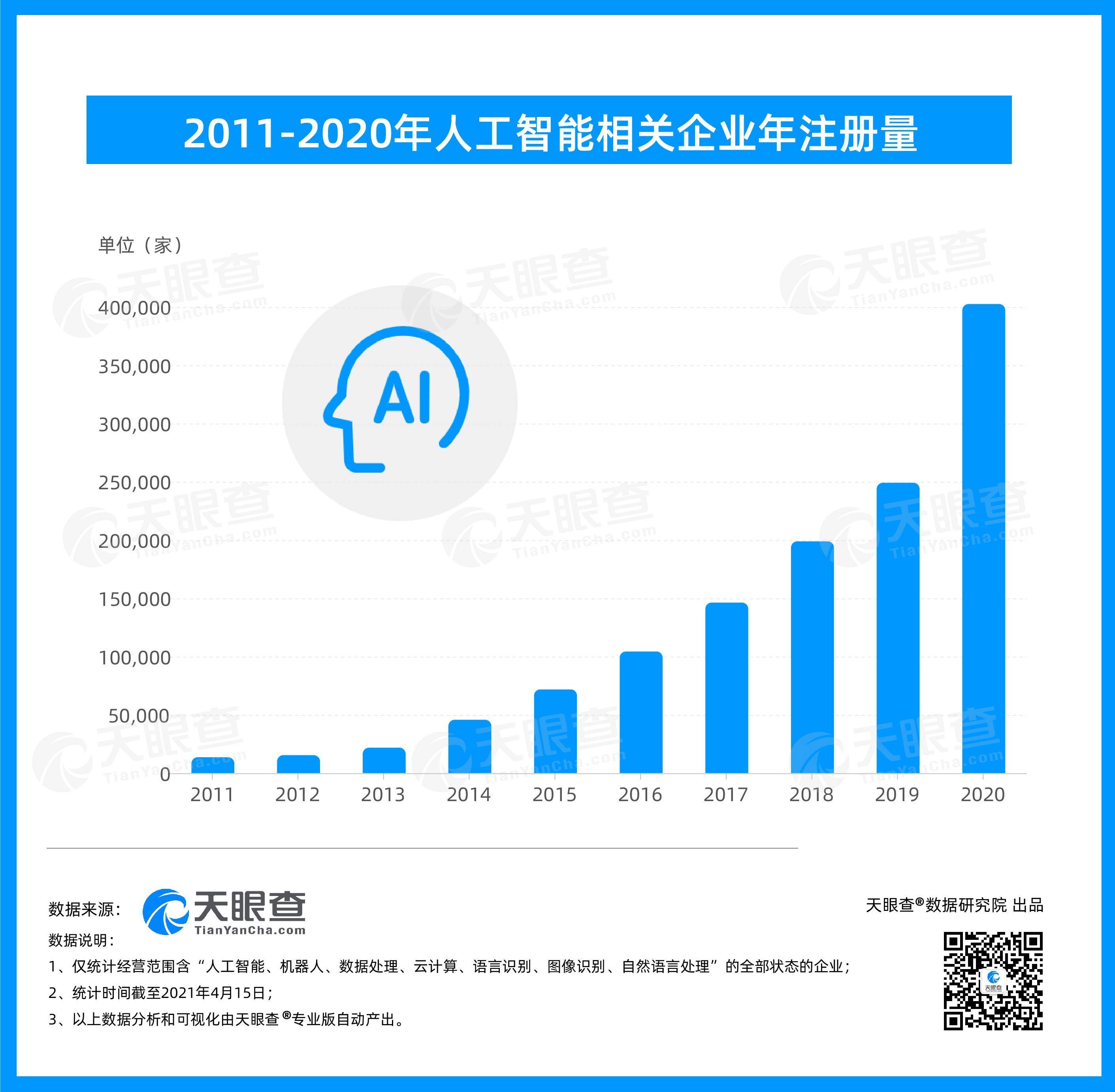 我国现有人工智能相关企业近130万家