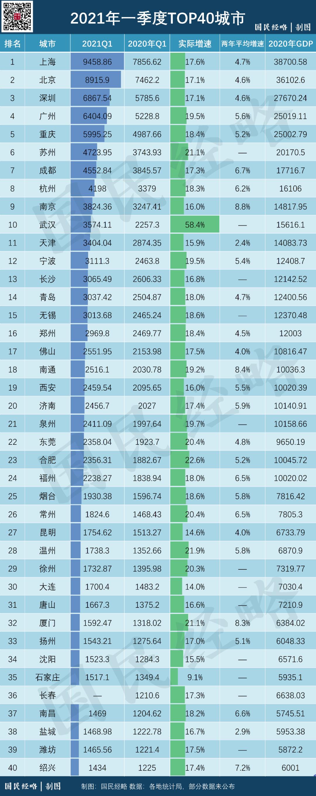 北京gdp_2021年,最新TOP40城市GDP排行榜