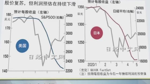 全球经济恶化 股价为何却有走高迹象?