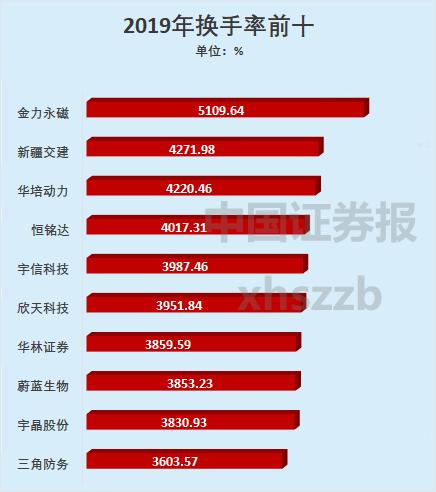 2019年股票分红排行_2019年股票股息率分红最高排名