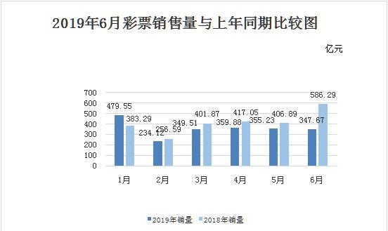 财政部:6月份全国销售彩票347.67亿 同比下降40.7%