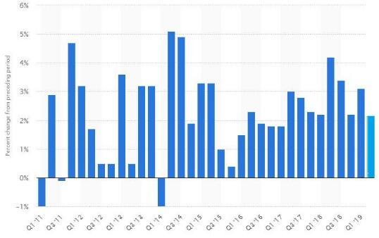 2017年美国gdp_美国近几年gdp增速图