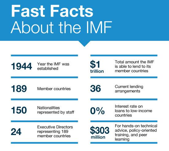 IMF说明来源:IMF网站