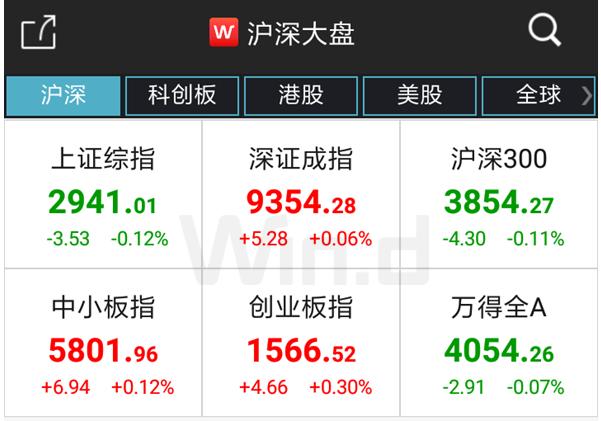 A股延续窄幅震荡行情  科创板20%涨停股诞生!