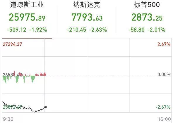 """全球遭遇""""特朗普之跌""""!美股4天蒸发17万亿(图)"""