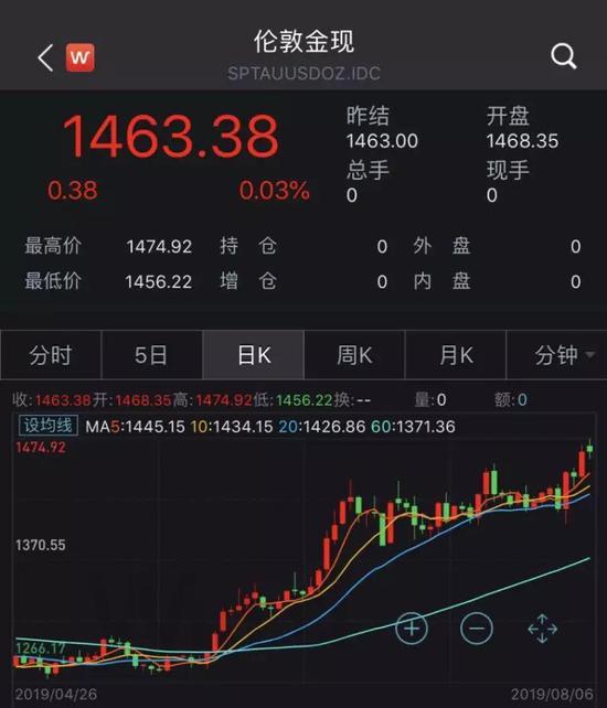 近期现货黄金价格走势(来源:Wind)