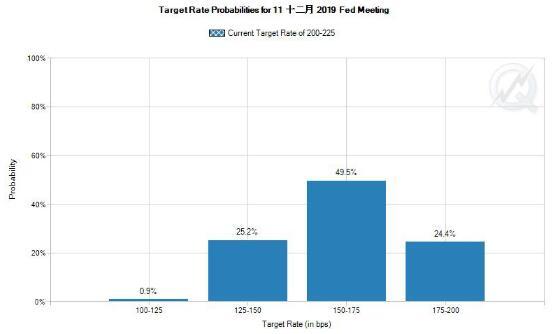 市场预期美联储年内再降息至少两次的概率75%(资料来源:CME)