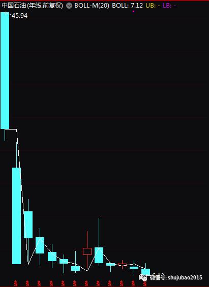 中石油股价创历史新低 跌掉1个苹果2.5个腾讯6个茅台