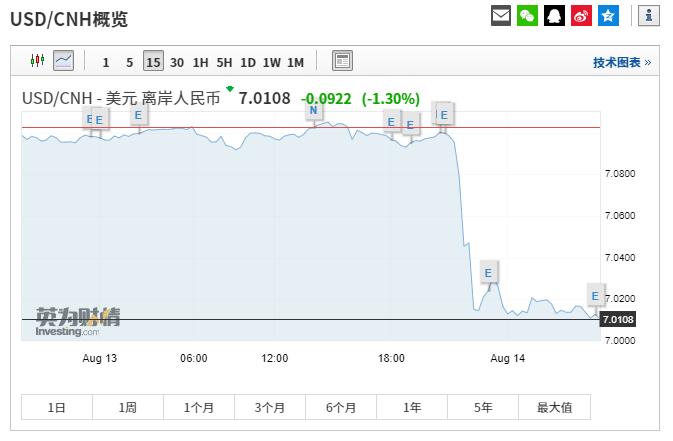 发生了什么?人民币狂涨1000点 A50期指、美股飙升