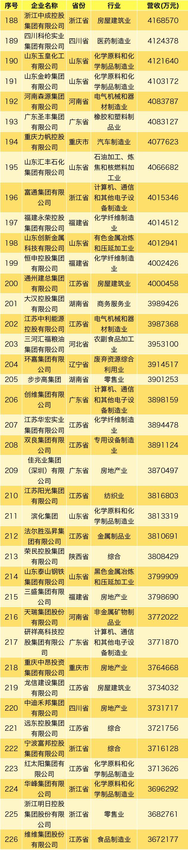 """重磅!""""2019中国民企500强""""出炉 榜首是它 (图)"""