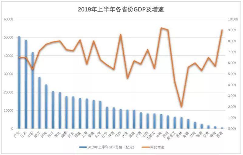 广东上半年经济总量_广东涉外经济职业学校