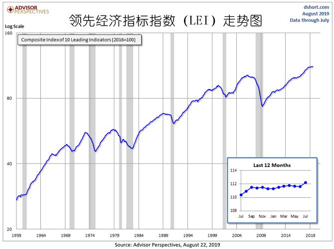 五大理由证明美债收益率倒挂或只是一个虚假信号