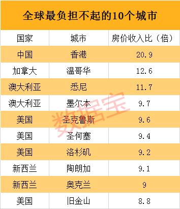 买房难度排个座:深圳家庭不吃不喝需30年_上海仅排第五