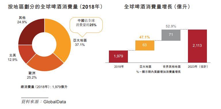 2018年中国啤酒消费量达488亿升,占据全球啤酒消费量的25%