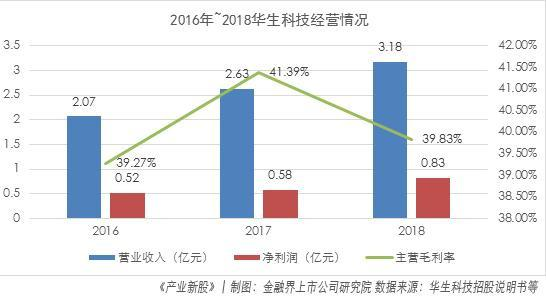 华生科技IPO:主营突出外销收入占比较大