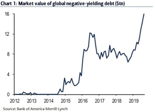 警钟敲响!美国或身陷史无前例的债市泡沫中