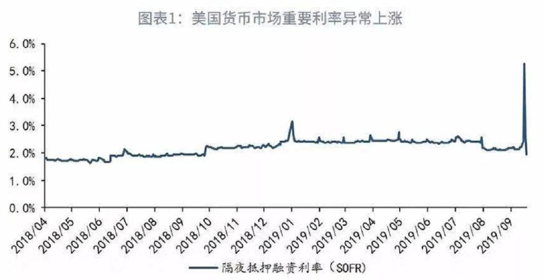 """美联储突然""""放水""""30000亿 释放重磅信号(组图)"""