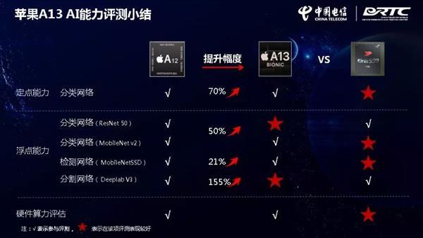 990 中国电信权威实测:麒麟990/A13谁更强?