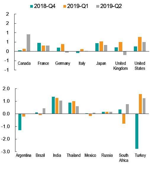 gdp 计算_GDP如何计算 2015年世界GDP排名前50名国家名单