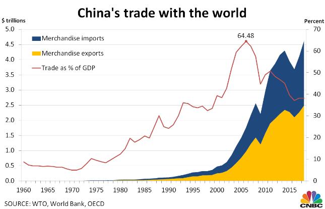 贸易占gdp_中美贸易战第一枪打响 特朗普指示考虑调查中国知识产权