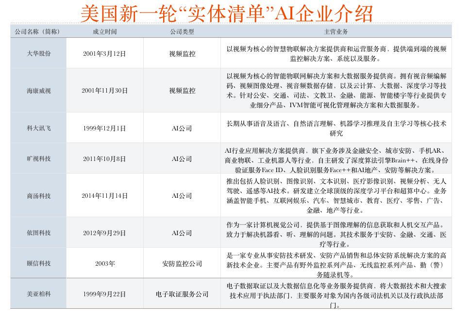 美国制裁中国公司 制裁中国AI公司,美国打偏了吗?